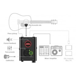 IK Multimedia iRig Acoustic...